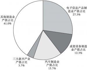 图2 2011年浦东新区产业体系结构