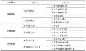 表1 中国科普基础设施发展指数指标框架(IDI)