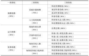 表3 中国科普基础设施发展指数指标权重