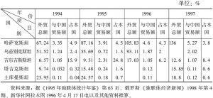 表5-2 中国与中亚国家贸易额占中亚各国外贸额的比重