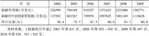 表5-4 新疆对中亚国家贸易额占新疆外贸额的比重