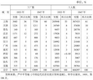 表2-8 上海等12城市工业状况(1933年、1947年)