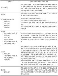 表2-1 和残疾儿童福利有关的政府组织和社会组织