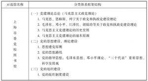 附表5 中共党的建设研究数据库