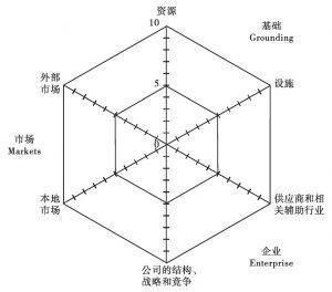 图3-2 GEM模型