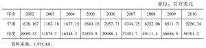 表7-1 中印两国计算机与信息出口额比较