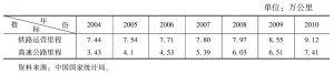 表7-14 2004~2010年我国铁路和高速公路运营里程