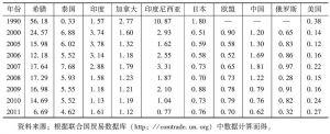 表4 中国与主要水泥生产与出口大国的显示比较优势指数