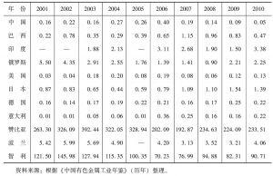 表3 世界主要铜生产和消费国的显示比较优势指数