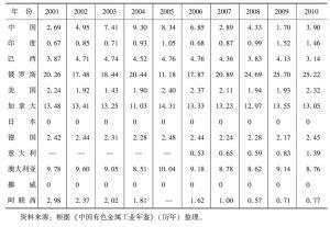 表4 世界主要铝生产和消费国的国际市场占有率