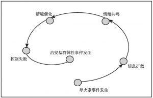 图3-1 结构箱中的治安型突发事件发生环节