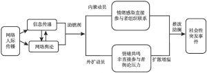 图4-4 网络助燃理论框架模型