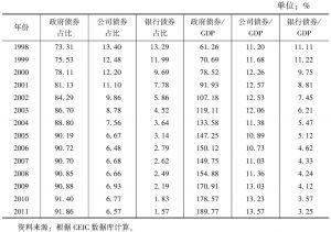 表3-2 1998~2011年日本国债占比比较