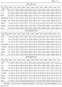 表3-3 东亚主要国家金融资产的分布状况