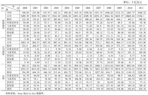 表3-5 东亚主要国家债券市场的规模