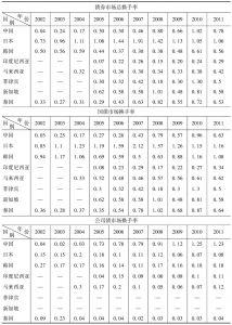 表3-6 东亚主要国家债券市场流动性