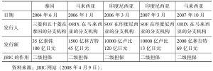 表3-7 日本国际协力银行在ABMI框架下开展的活动
