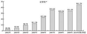 图9 Foretress Investment Group资产管理规模