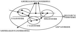 图6-3 电视产业价值链整合图