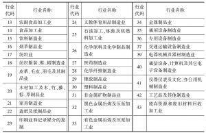 表1 制造业30个行业代码及名称情况