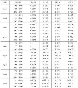 表1 各变量的描述性统计