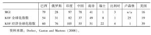 表3 金砖国家全球化指数排名比较