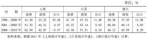 表2 1996~2010年江浙沪三大动力对经济增长贡献率变化