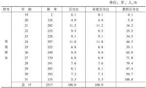 表2-2 样本的年龄结构