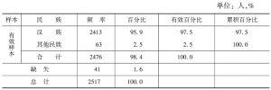 表2-4 样本的民族结构