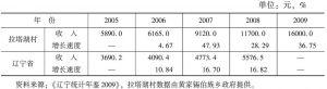 表3-1 拉塔湖村与辽宁省农村居民家庭人均纯收入对比情况