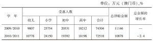 附表9-2 受惠人数及总金额