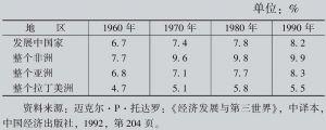 专栏附表 发展中国家的失业率