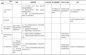 附表2-1 生产安全评价科技发展规划框架