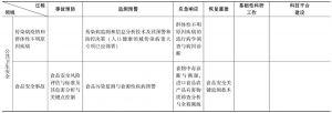 附表2-2 公共卫生安全评价科技发展规划框架