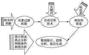 图6-9 舆情分析与呈现
