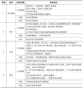 表7-4 影响等级量表