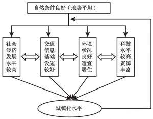 图7-6 水源区城镇化内生机制
