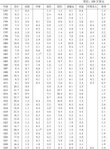 表2-8 1791~1860年的美国联邦财政支出