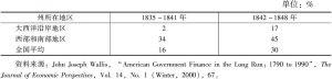 表10-4 财产税在州政府财政收入中所占的比重