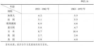 表3-3 主要发达国家国内生产总值(GDP)年平均增长率(固定价格)