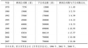 表7-1 跨国公司及其子公司数