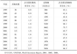 表7-7 交易额在10亿美元以上的并购(1995—2006年)
