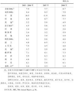 表15-1 新兴市场经济体(EMEs)实际GDP增长(2003—2008年)