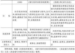 表5-1 COSO、《银行组织内控系统框架》以及中国的《指南》和《试行办法》对内控有关规定比较
