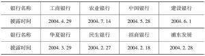 表5-2 部分商业银行2003年度财务信息披露时间