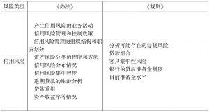 表5-3 《办法》和《规则》关于商业银行风险信息披露内容比较