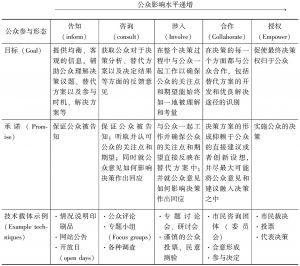 表4-1 公众参与谱系表
