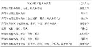 表2-1 研究生教育(高等教育)区域结构所包含要素的部分观点总结