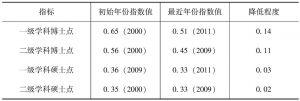 表7-4 我国研究生教育布局省际差异降低程度分析