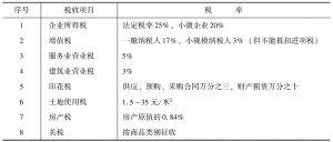 表1 有关税收项目和税率
